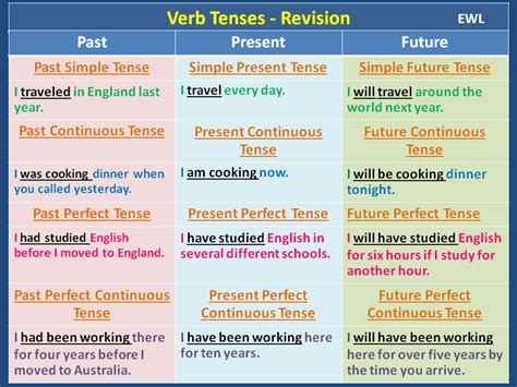 question future simple tense verb tenses revision vocabulary home