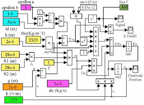 parallel plate capacitor method of moments matlab study of the pull in voltage for mems parallel plate capacitor actuators pdf available