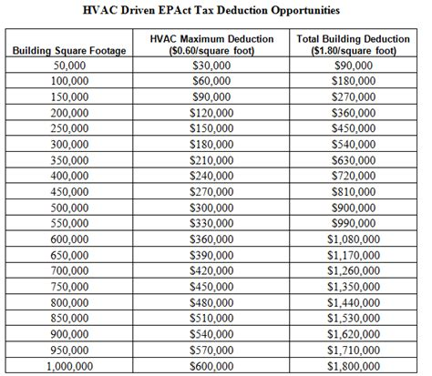 irc section 179d hvac drives large tax deductions energy tax savers