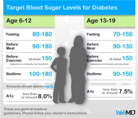 fasting blood sugar  kids diabetes health study