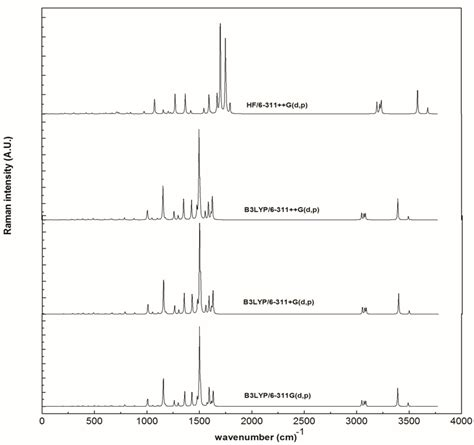 Molecular Structure And Vibrational Analysis Of 2 Amino 5