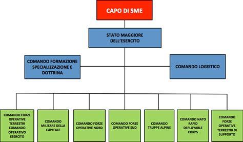 ufficio concorsi esercito organigramma esercito italiano