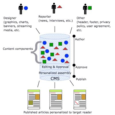 cms workflow e learning