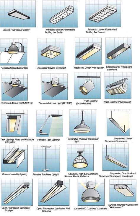 Different Types Of Lighting Fixtures Indoor Lighting Fixtures Classifications Part Two