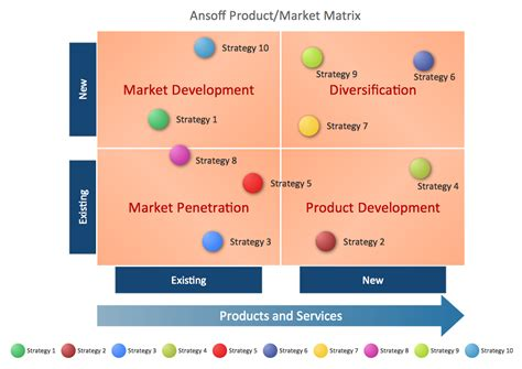 1000 ideas about ansoff matrix on pinterest social