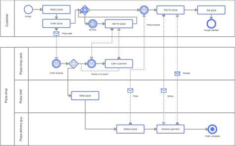 bpmn collaboration diagram bpmn software for teams cacoo