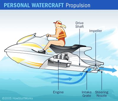 how does a sw boat work how personal watercraft move howstuffworks