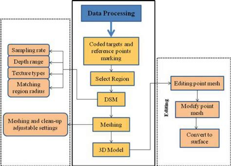 database flowchart software database flowchart software create a flowchart