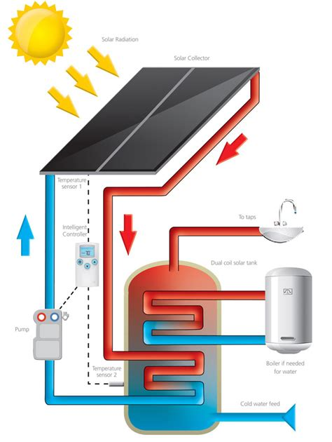 Water Heater Solar Cell lower your bills with diy water manual solar insolation