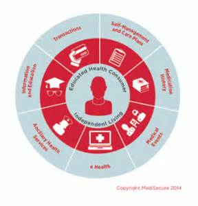 Connected Care Model Connected Patient Model Transforming Healthcare Criterion