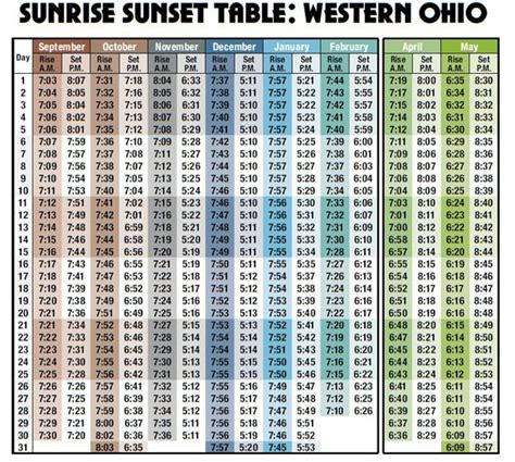Moon Sign Tables by General Information