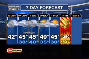 Weather Today Apocalypse Forecast
