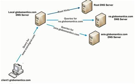 local forwarding dns forwarding and conditional forwarding tech