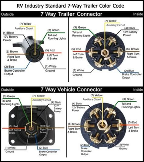 7 way trailer wiring harness diagram free image wiring