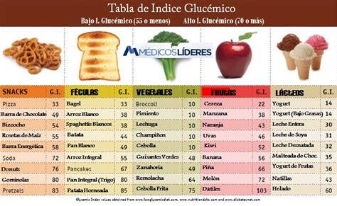 alimentos malos para diabeticos los 9 alimentos que m 225 s engordan m 233 dicos l 237 deres