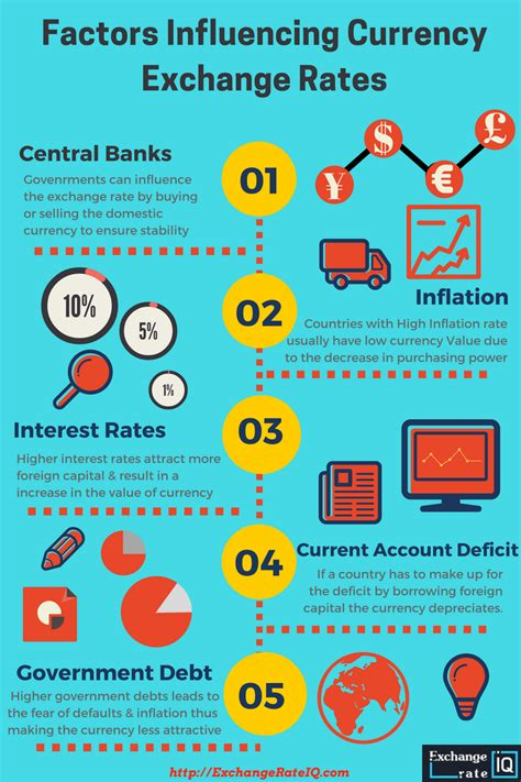 best exchange rate highest foreign exchange rates