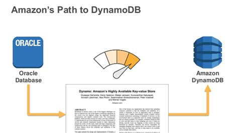 amazon dynamodb introduction to amazon dynamodb