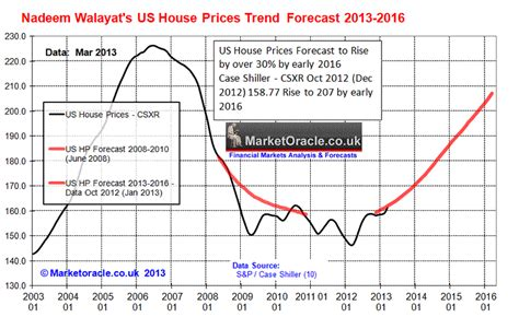 housing market predictions image gallery housing market forecast