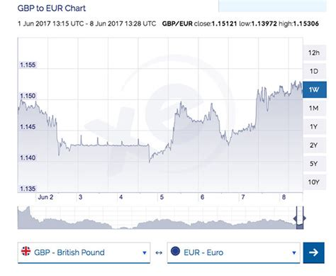 european central bank exchange rate pound to exchange rate soars as european central bank