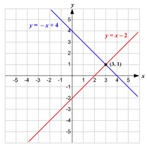 inter section solve system of linear equations graphically