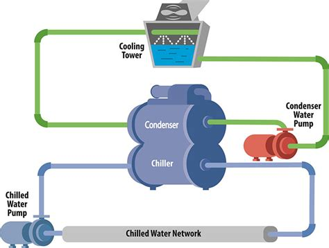 What Is A Chiller Air Conditioning System by Energy Efficient Building Management Via Automatic Chiller