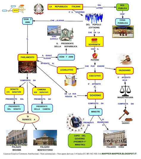 bid in italiano mappa concettuale repubblica italiana scuolissima