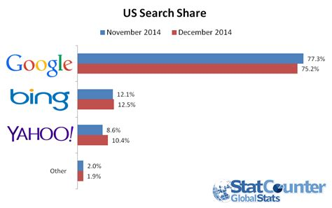Us Search Yahoo Takes A Big Bite Out Of S Search Catching Up To