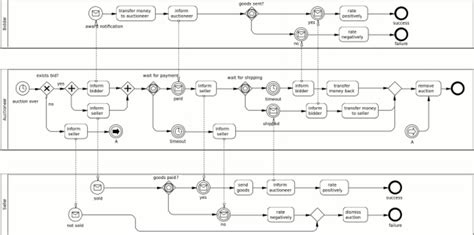 bpmn diagram bpmn diagram for use auction scientific diagram