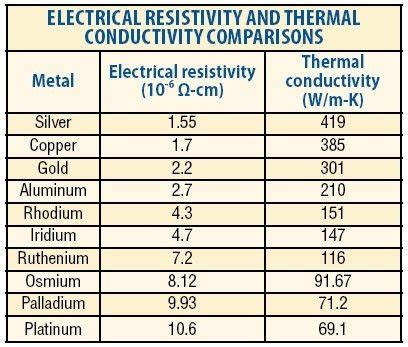 best electrical conductors chart what types of metal are the best at conducting electricity metals quora