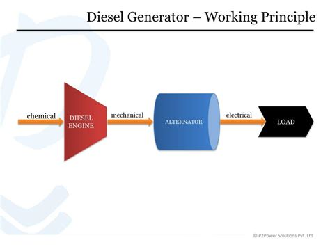 p power solutions powerpoint  id