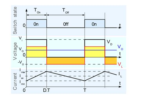 inductor v l di dt lc low pass filter in buck converter electrical engineering stack exchange