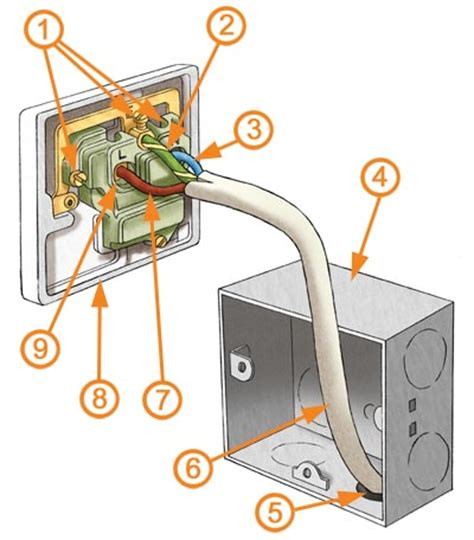 electrical socket wiring electrical sockets explained homebuilding renovating
