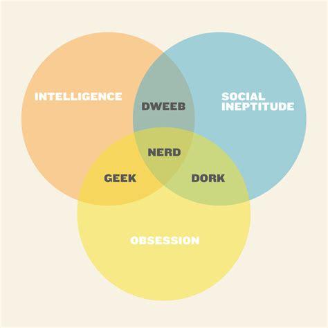 dork dweeb venn diagram re make of an dork dweeb venn diagram re make of an