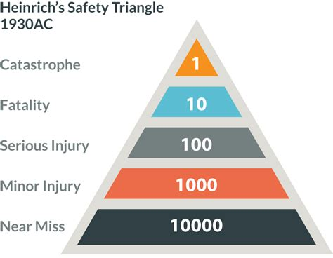 h w heinrich safety pyramid pictures to pin on pinterest