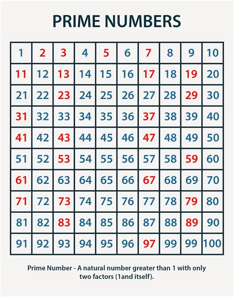 printable prime numbers up to 100 chart prime numbers chart multiplication charts