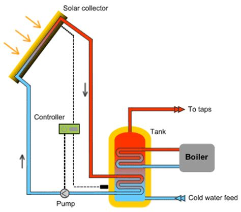 solar thermal diagram solar energy diagram complete diagrams on solar energy facts