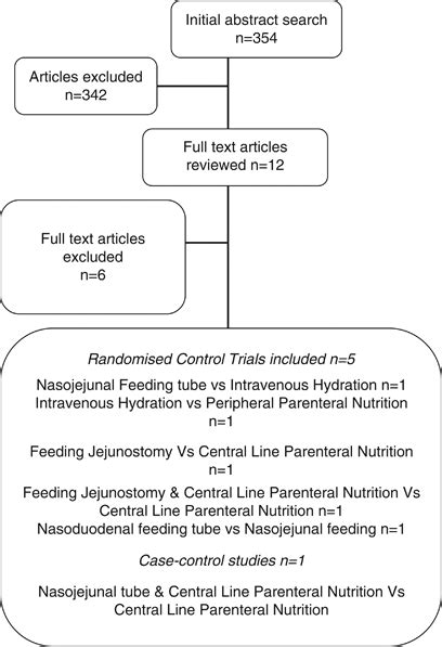 nutritional access routes  oesophagectomya systematic review european journal