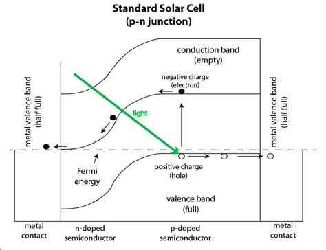 solar cell wikipedia the free encyclopedia schottky junction solar cell wikipedia