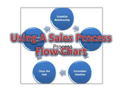 sales cycle flowchart using a sales process flow chart