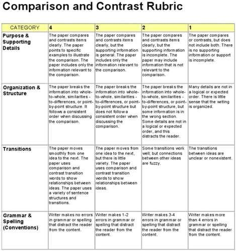 Writing A Thesis For A Compare And Contrast Essay by Comparison Contrast Essay Rubric Essaytagger