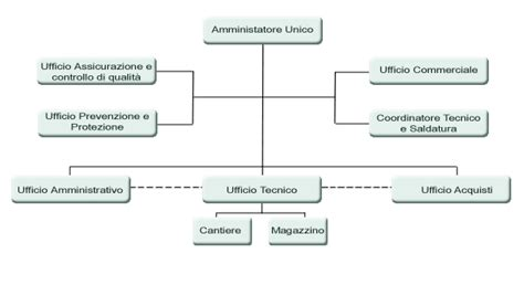 d italia organigramma organigramma aziendale samsung italia