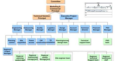 Telecommunication & Engineering: Detailed
