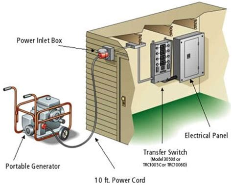 portable generator sales pembroke ma new