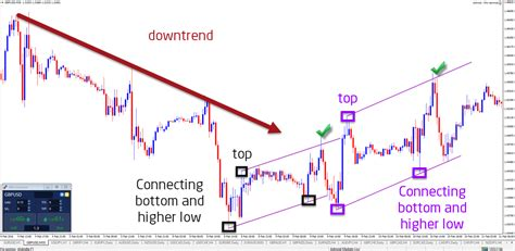 chart pattern trend line how to draw trend lines with elliott wave admiral markets