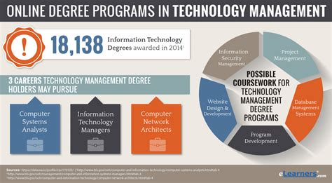 design management degree partial online degree programs and best free home