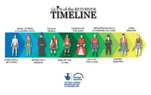 To create the timeline we began with the following workshop