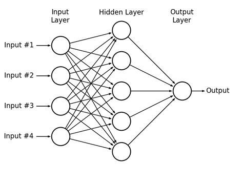 network layout algorithm alex minnaar s blog machine learning data science and