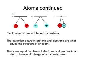 Relationship Between Number Of Protons And Electrons In An Atom Chemistry In Biology Chapter 6 Ppt
