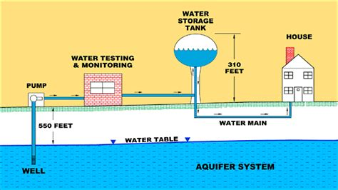 layout of gravity water supply system locust valley water district