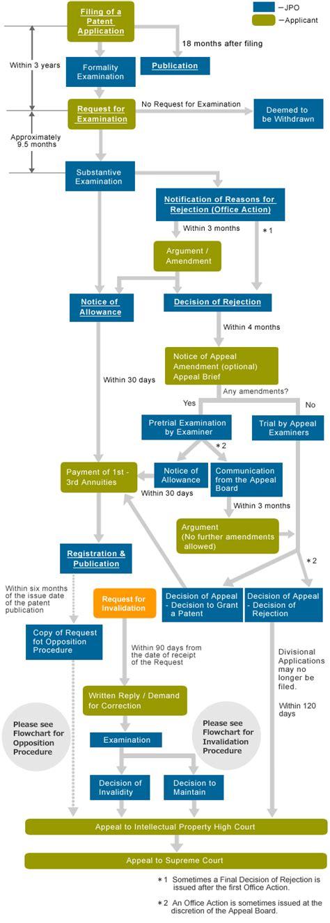 patent flowchart flowchart for obtaining a patent in japan